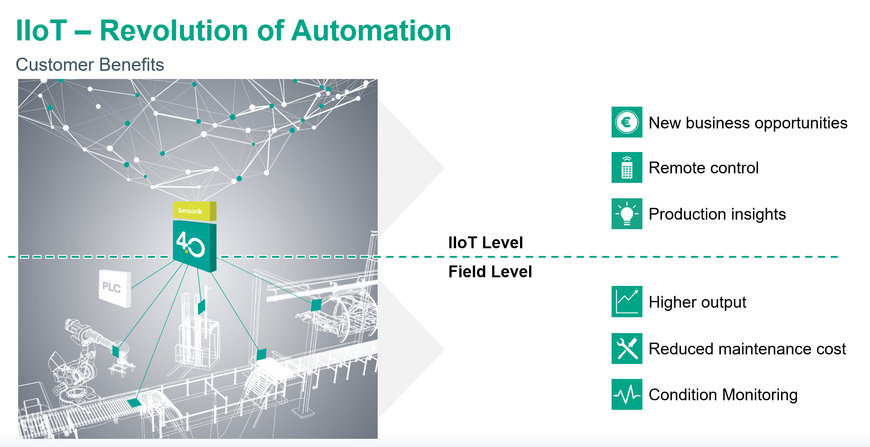 Driving the IIoT Revolution—Challenges, Benefits and Simple Next Steps